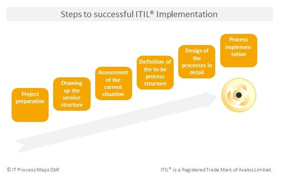 itil implementation plan template - steps to successful itil implementation