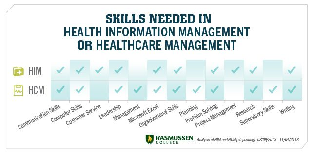 Health Information Management Vs Healthcare Management Which One Works For You Health Health Information Management Healthcare Management Healthcare Careers