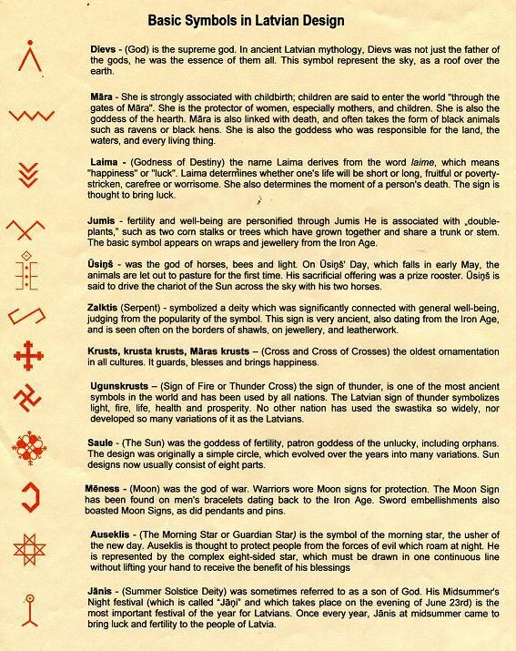 Basic Symbols In Latvian Design Baltic Ethnographic Symbols