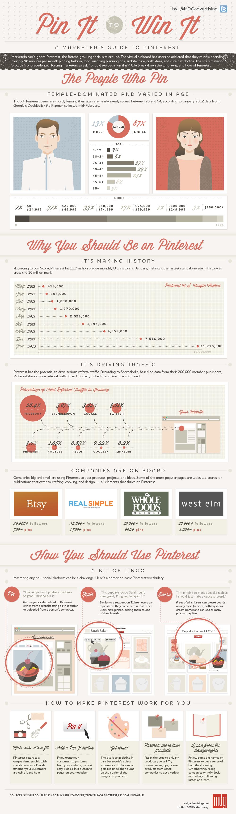 Infografika: Marketérova příručka pro Pinterest