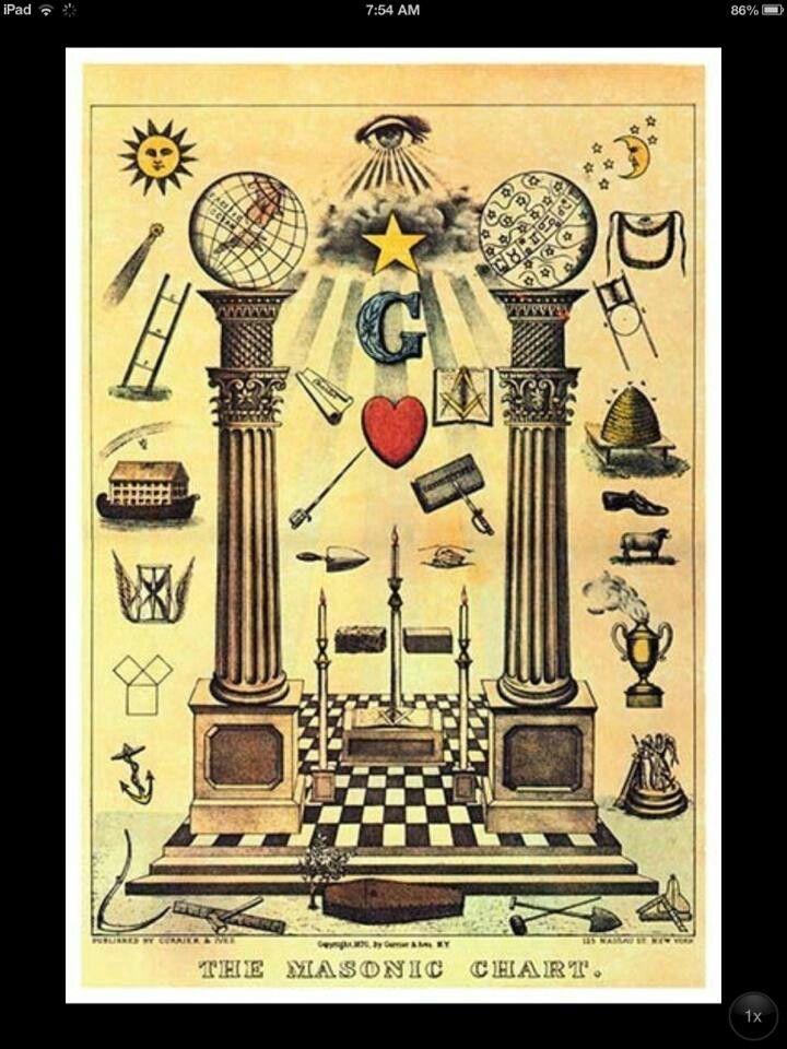 Masonic Chart FreeMasonry Freemasonry Alchemy Symbols