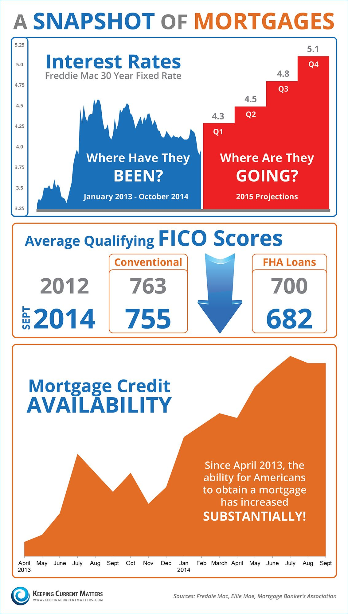 A Snapshot Of Mortgages Infographic Keeping Current Matters