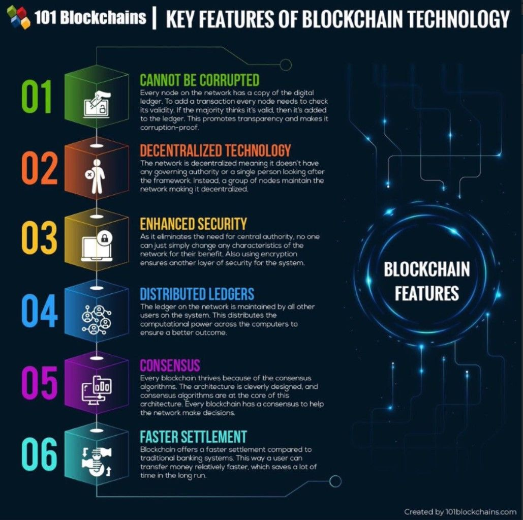 Key Features Of Blockchain Technology Blockchain Technology Blockchain Technology Hacks