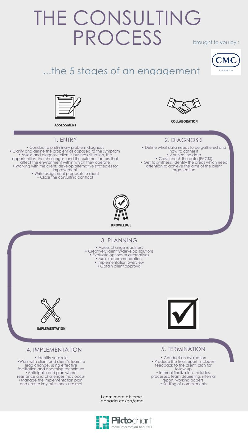 The Consulting Process Consulting, Process, How to plan