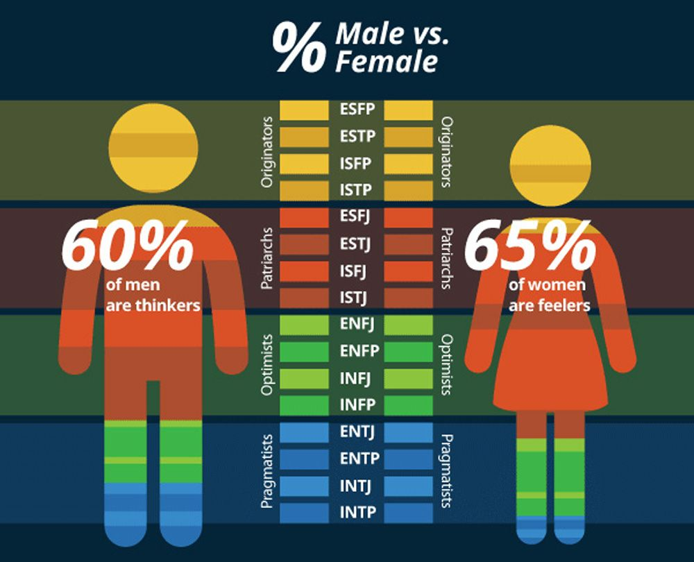 Do You Know Your Myers-Briggs Personality Type? Ho