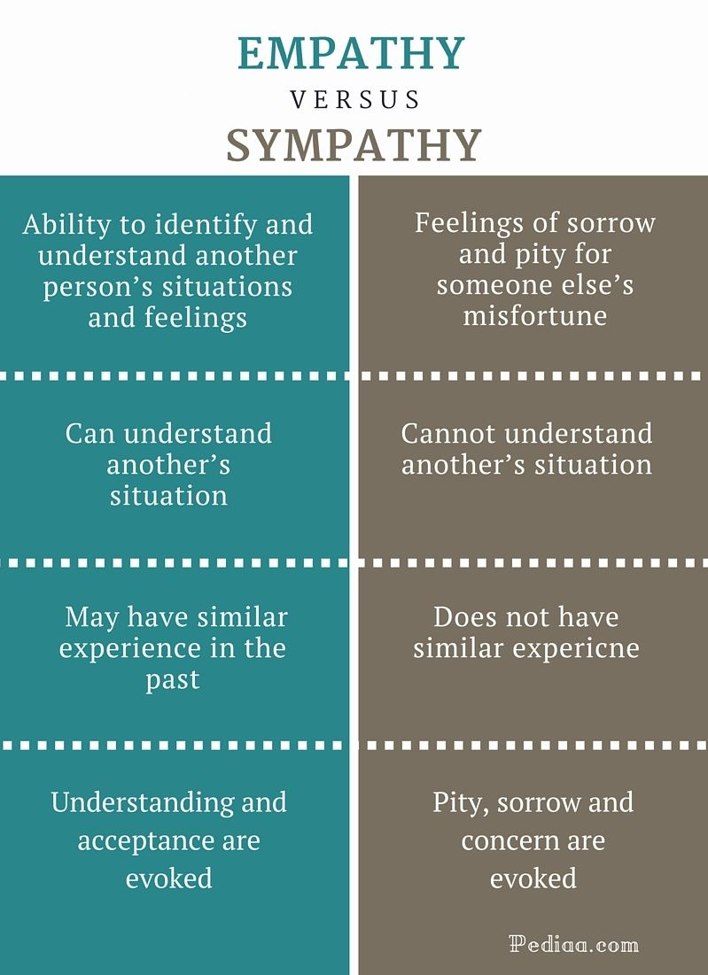 Difference Between Empathy And Sympathy Teaching Empathy