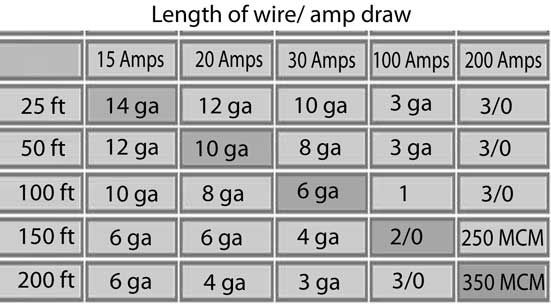 20 amp wire size peopledavidjoel 20 amp wire size greentooth Image collections