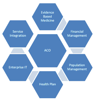 He Accountable Care Organizations Community Aco Will Focus On New Health Care Customer Service Training Accountable Care Organization Educational Technology