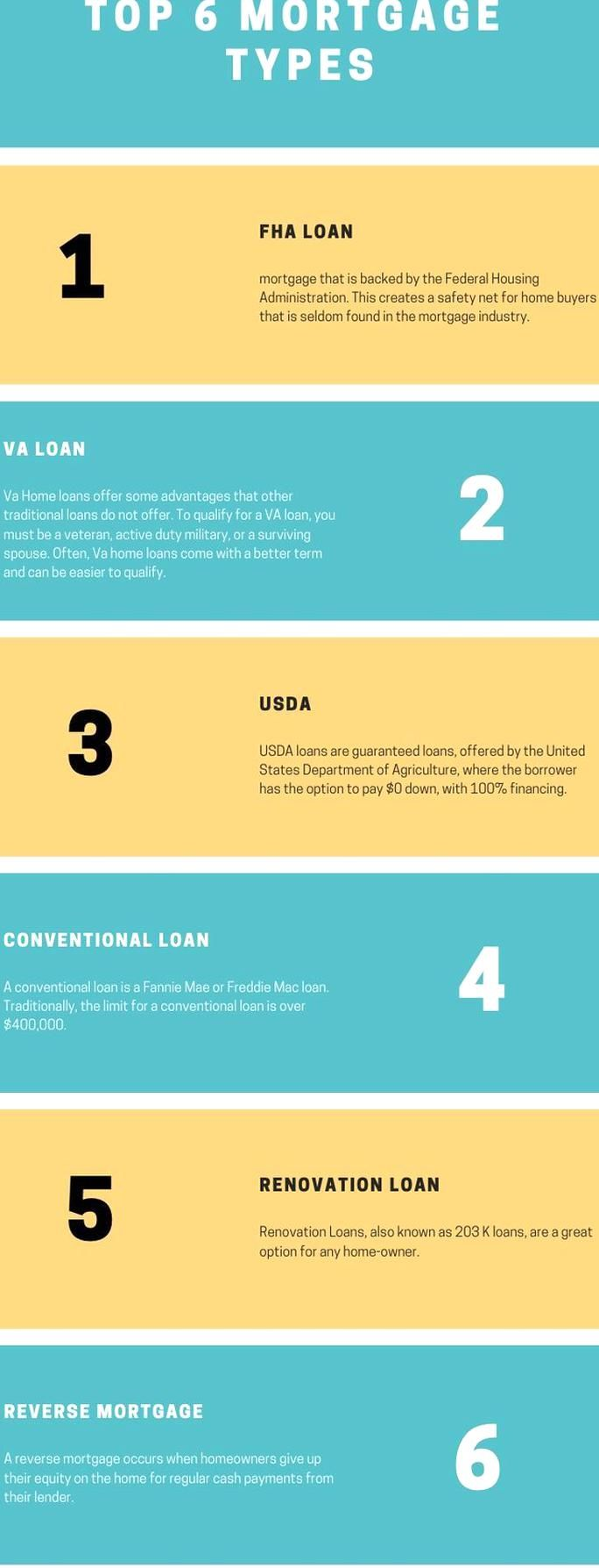 Top 6 Mortgage Loan Types Fha Va Usda And More In 2020 Mortgage Loan Originator Mortgage Loans Mortgage Tips