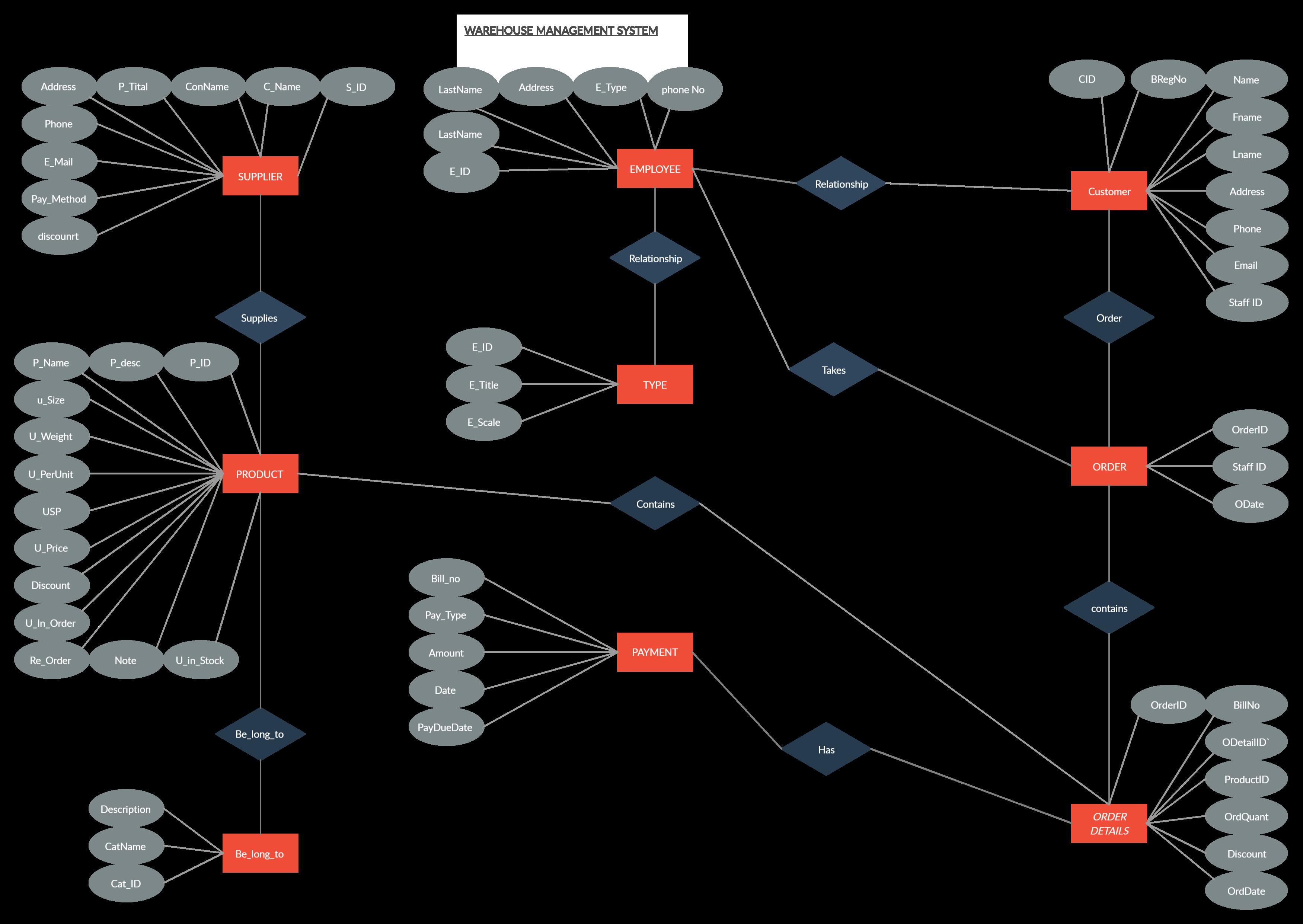 Warehouse Management System Warehouse Management System Warehouse Management Relationship Diagram