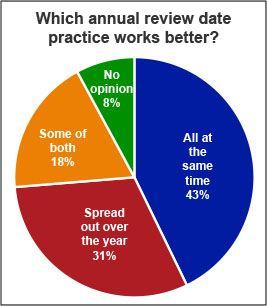Performance Management Survey Summary - 2015