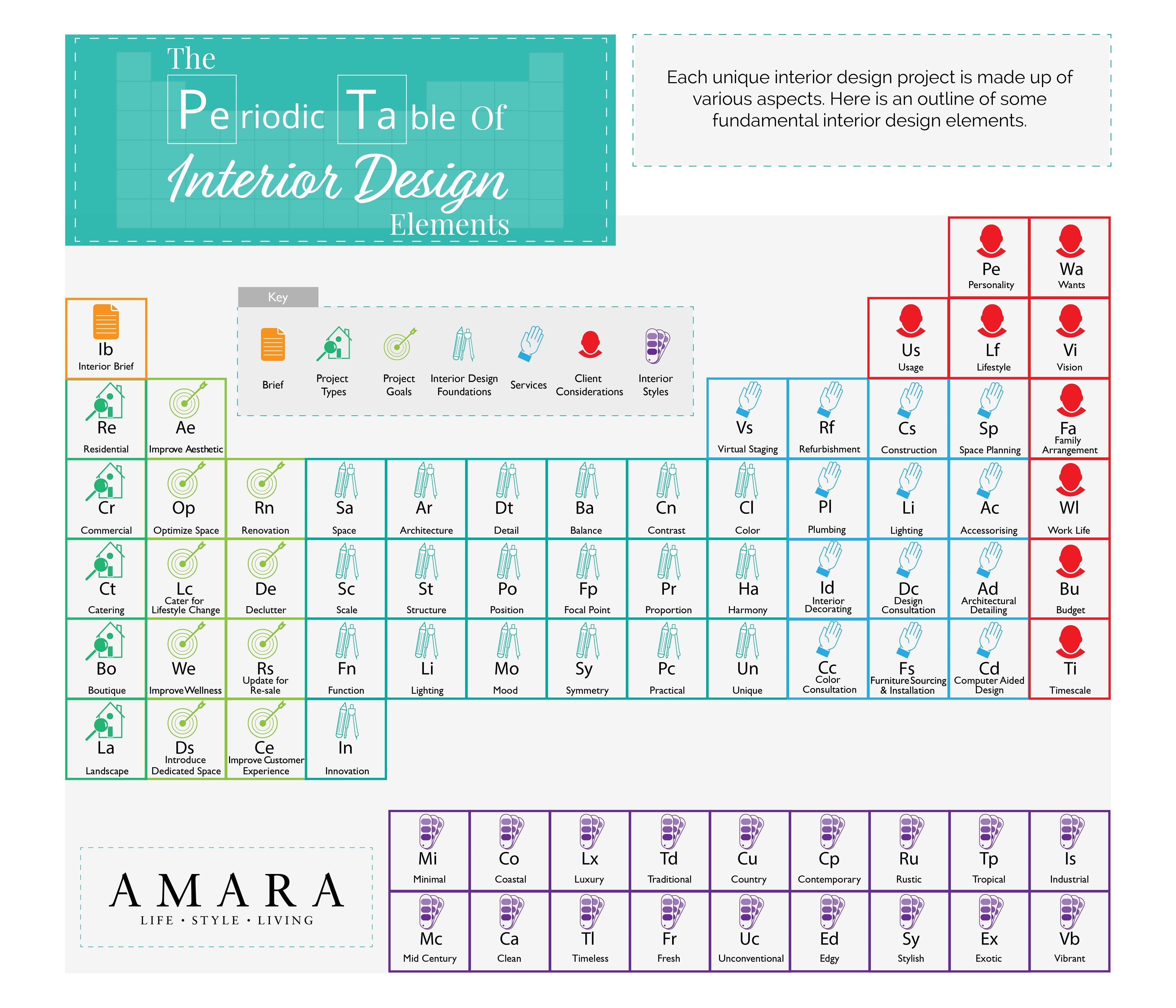 The Periodic Table Of Interior Design Elements Interior