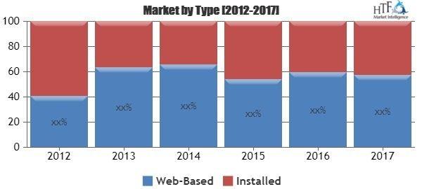Application Development Software Market Segmentation by Application