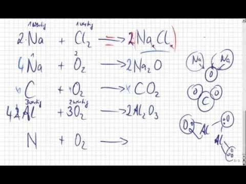 Chemie: Aufstellen und Ausgleichen von ...