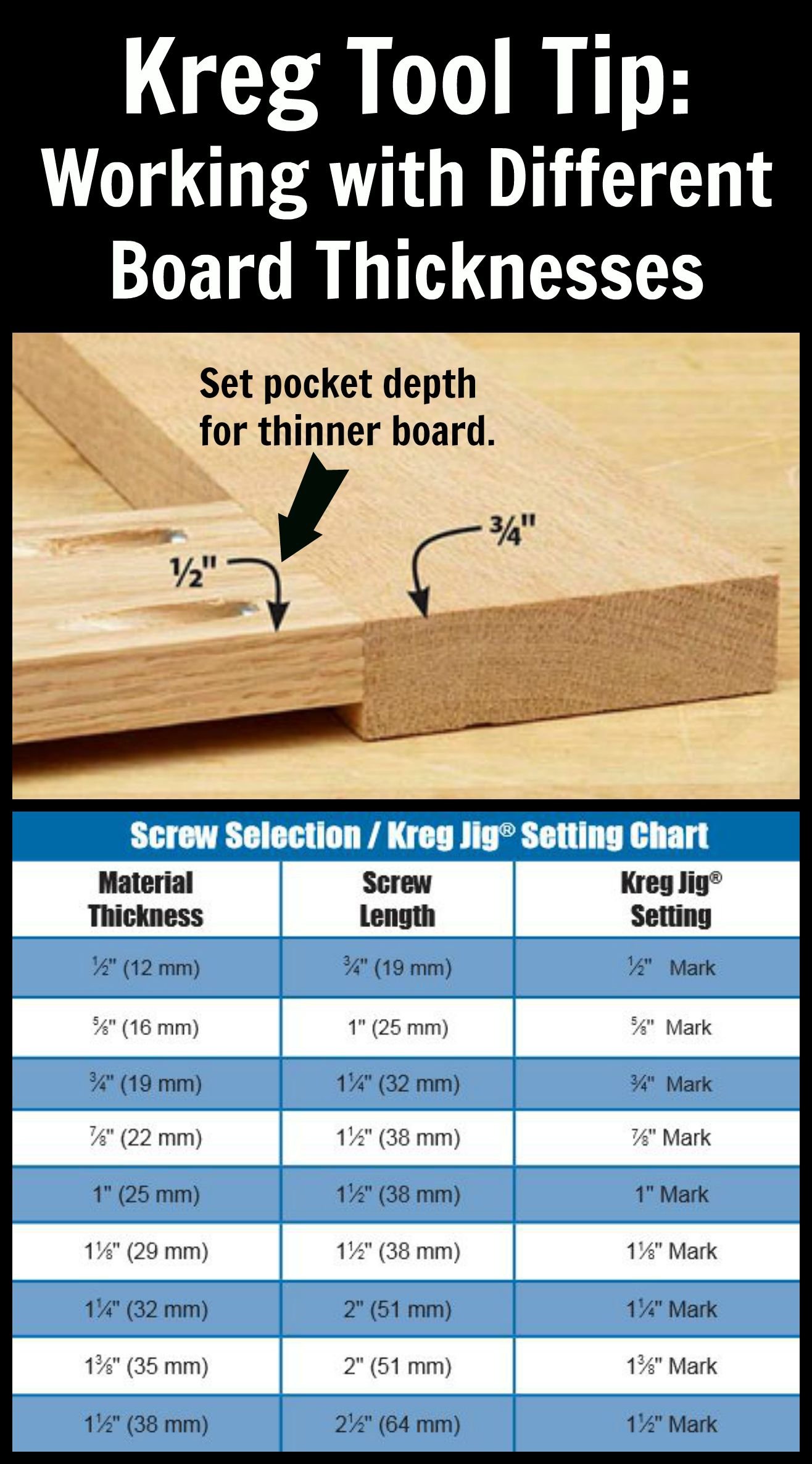 Kreg Tool Tip Working With Different Board Thicknesses When Joining Boards Of Two Different Thicknesses Edge To Edge Or Kreg Jig Woodworking Tips Kreg Tools