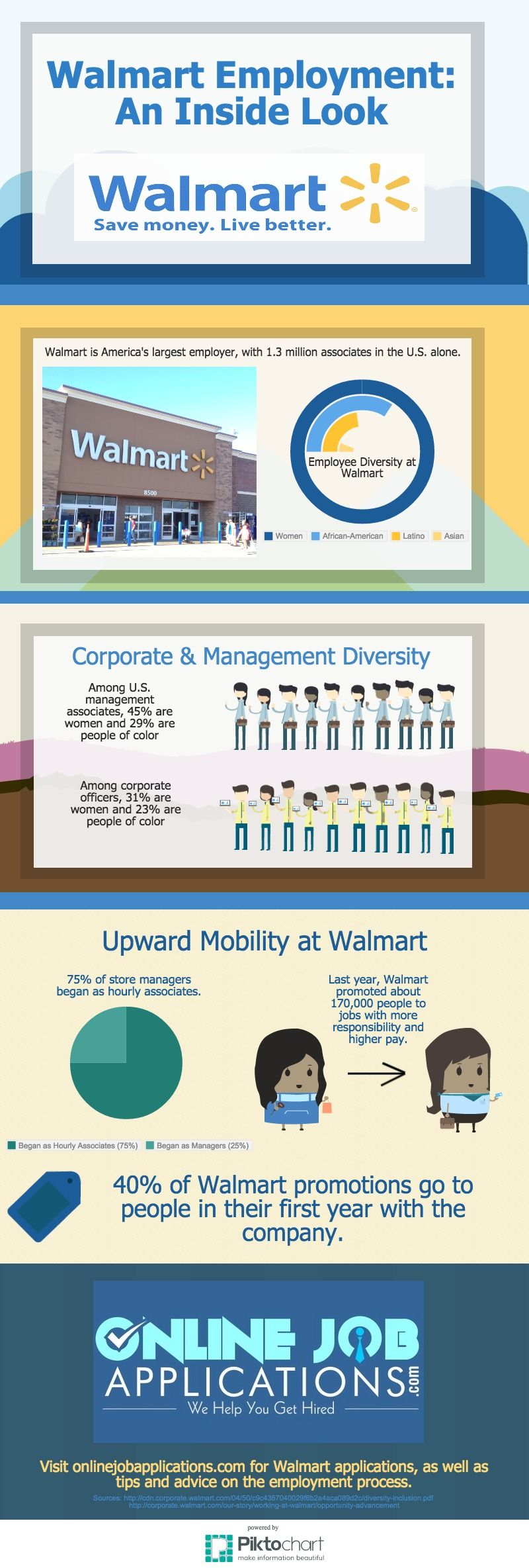 Walmart Application and Employee Demographics (With images