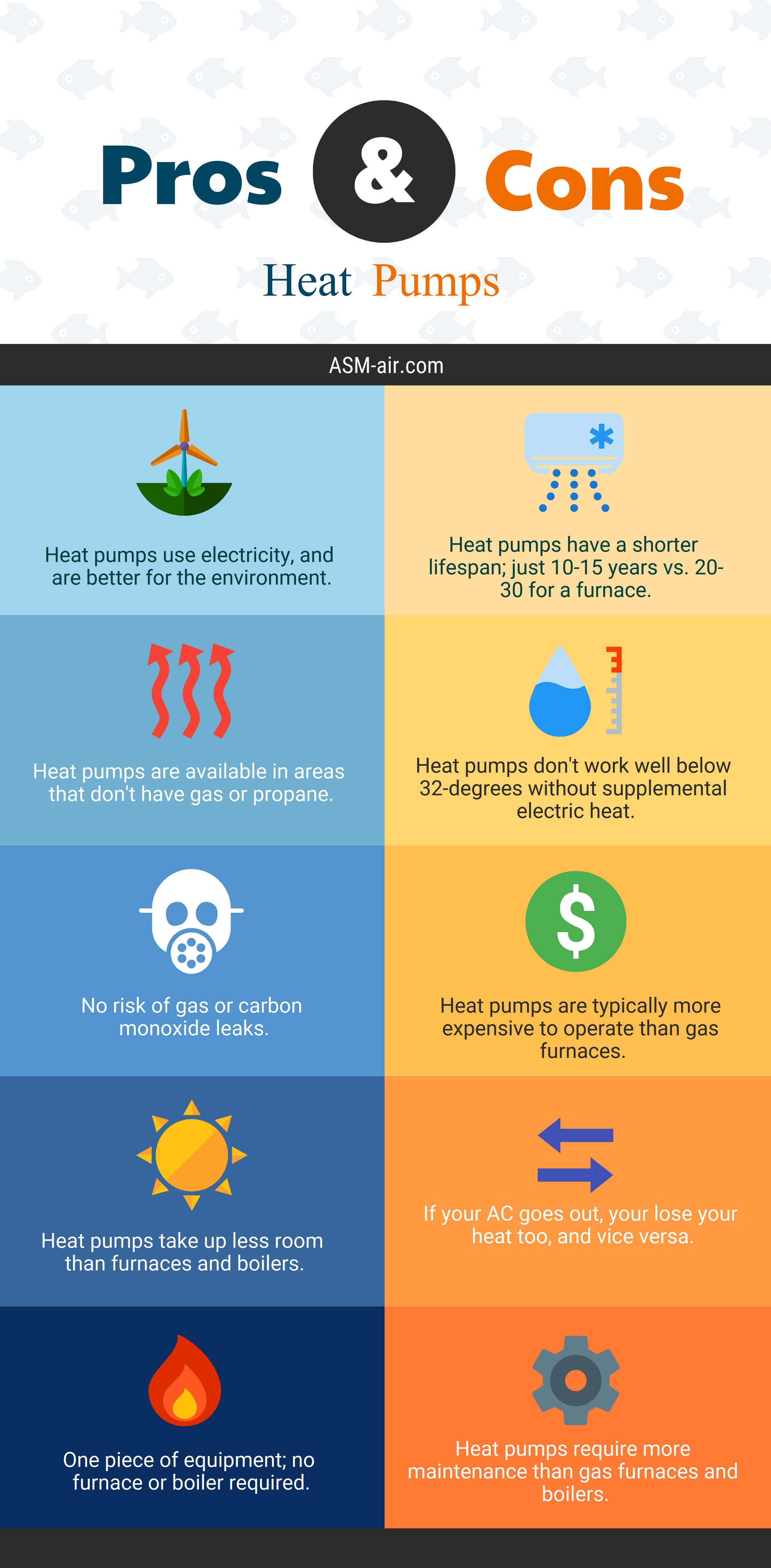 Heat Pump Installation Cost 2019 What S A Fair Price Heat