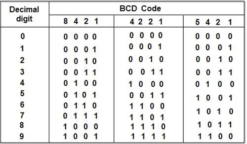 BCD-Codesjpg (500×292) Coding Pinterest Fur and Market price - decimal conversion chart