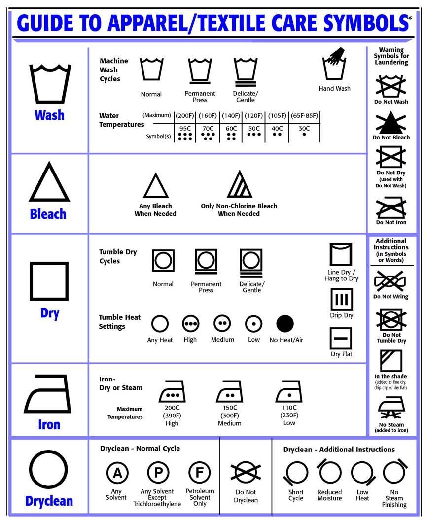 care label cheat sheet Textile care symbols, Fabric care