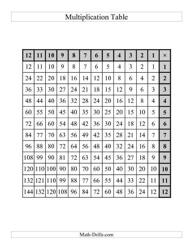 Multiplication Worksheet -- Left-Handed Multiplication Tables to 144 ...