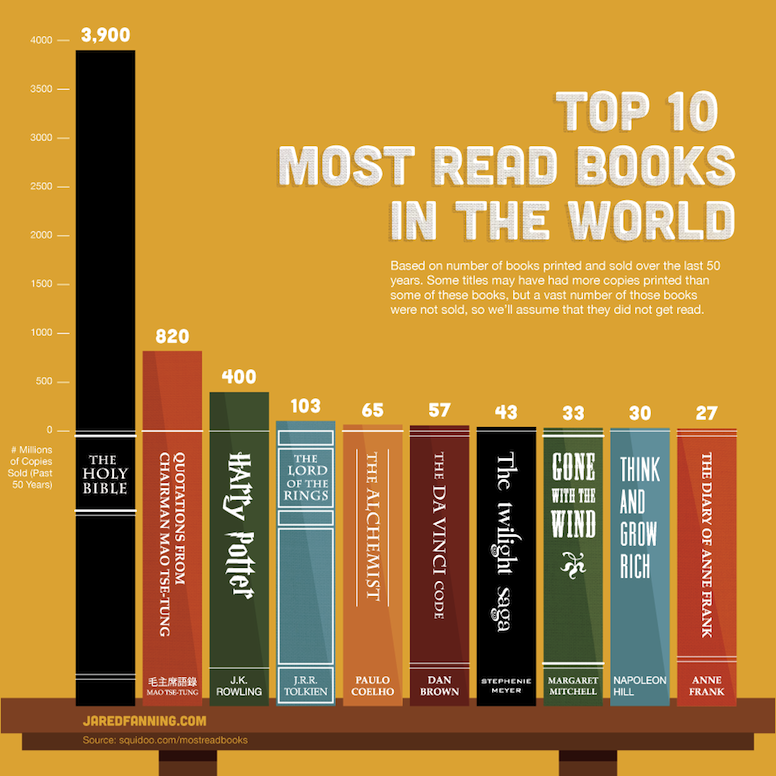 Wouldn't it be great to know which books everyone was reading? Maybe 'great' isn't the right word.  This is kind of sad.