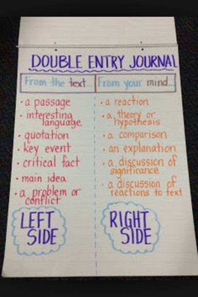 Dialectical journals school study pinterest for Double sided journal entry template
