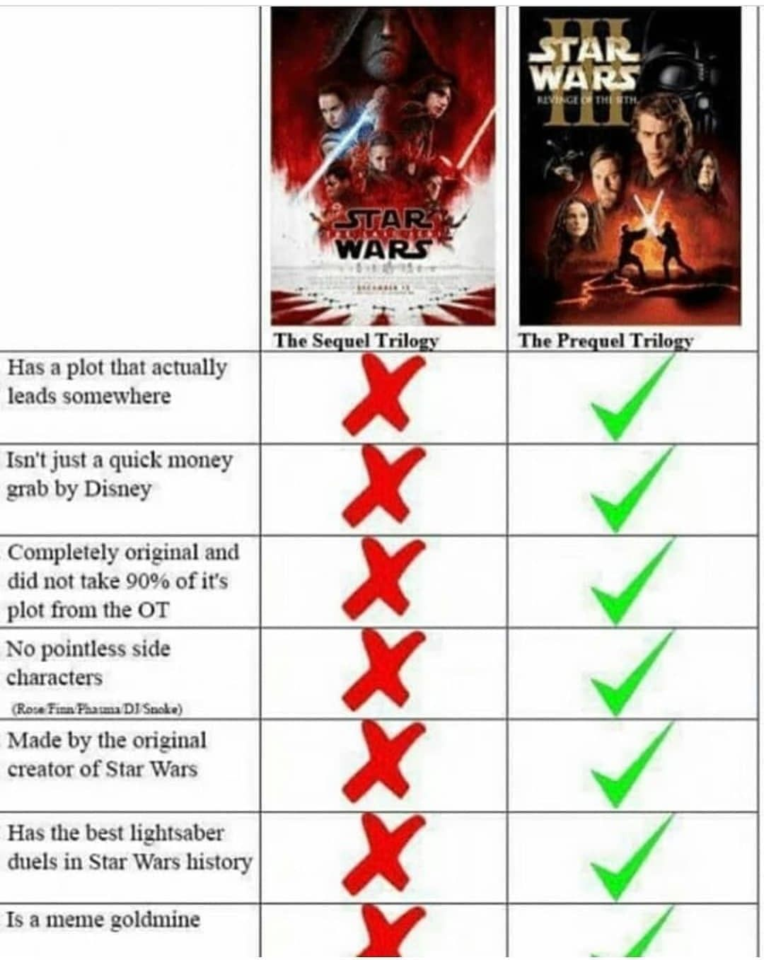 Prequels are better! So sad they didn\'t use the star wars legends ...
