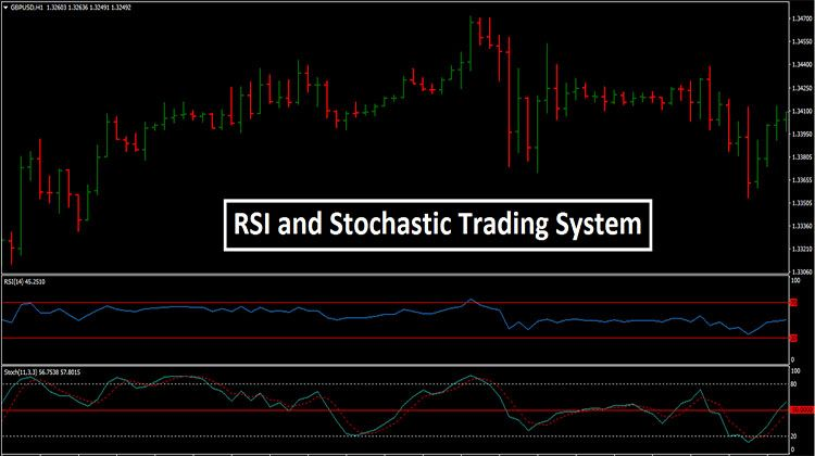 Rsi And Stochastic Trading System Trading Quotes Forex Trading