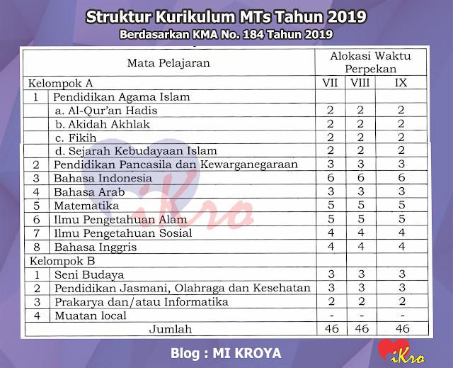Struktur Kurikulum Mi Mts Dan Ma Mak Terbaru 2019 2020 Kurikulum Pendidikan Jasmani Pelajaran Seni