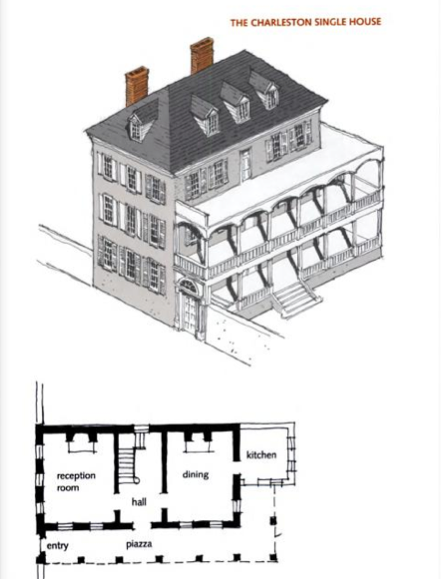 The Charleston Single House The Plan Of The Lazares House Is Therefore Similar Although Rene S Office And The Parlor A Vintage House Plans House Plans House