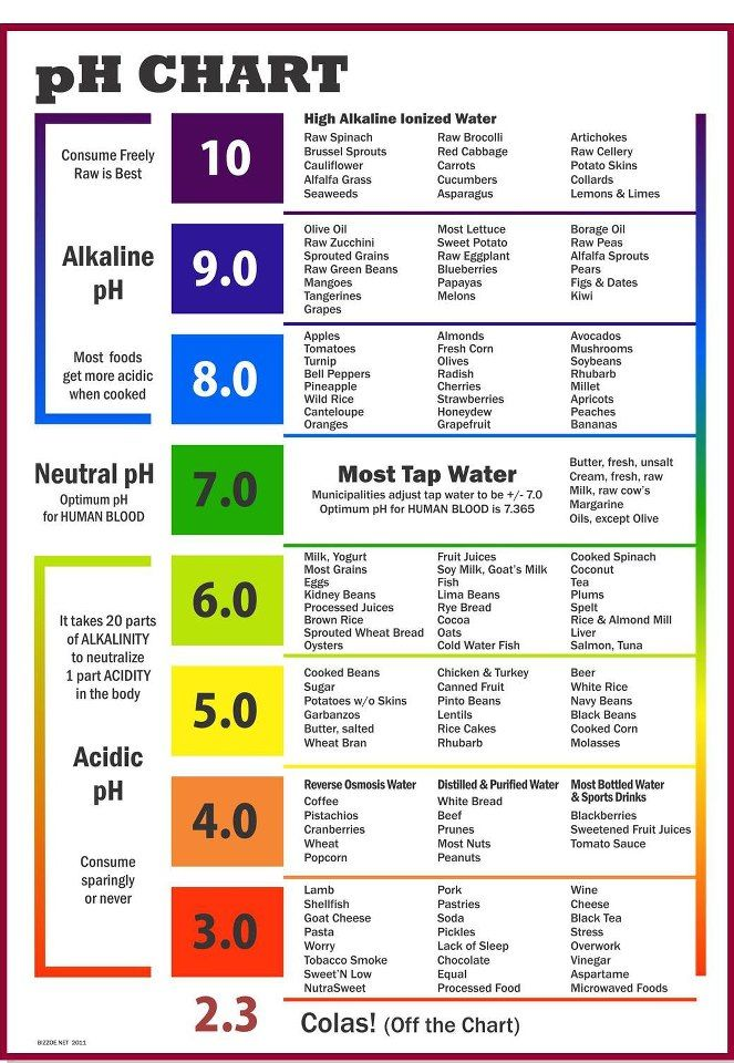 Ph Chart In Color Food Simple Nutritious Pinterest Ph