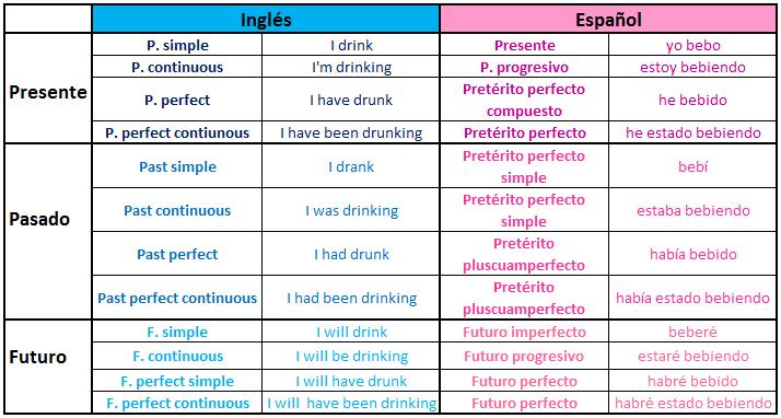 Equivalencias Tiempos Verbales Inglés Español Tiempos Ingles Tiempos Verbales En Ingles Verbos Ingles Español
