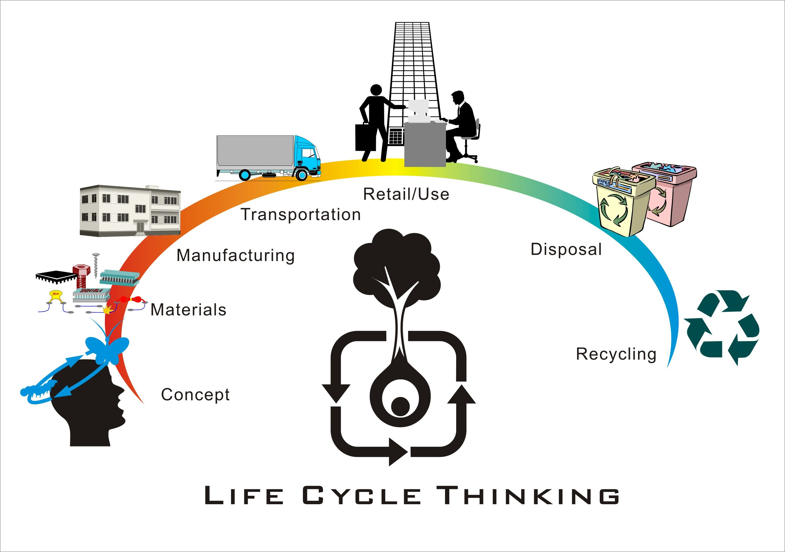 Green Supply Chain Management During The Complete Life Cycle Supply Chain Management Supply Management Supply Chain
