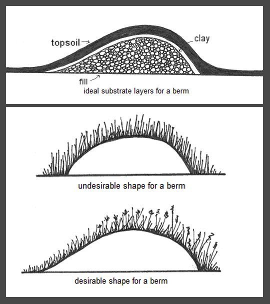 How To Build A Berm Urbanlandscape Landscape Design Burm Landscaping Landscape