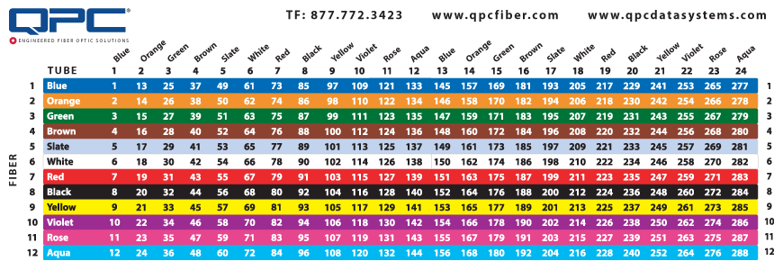 Fiber optic color chart qpc coded card tube also rh pinterest