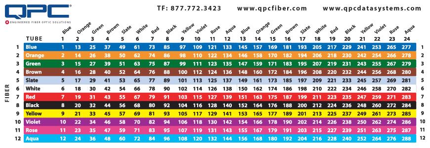Fiber Optic Color Chart Qpc Fiber Color Coded Card Tube Fiber