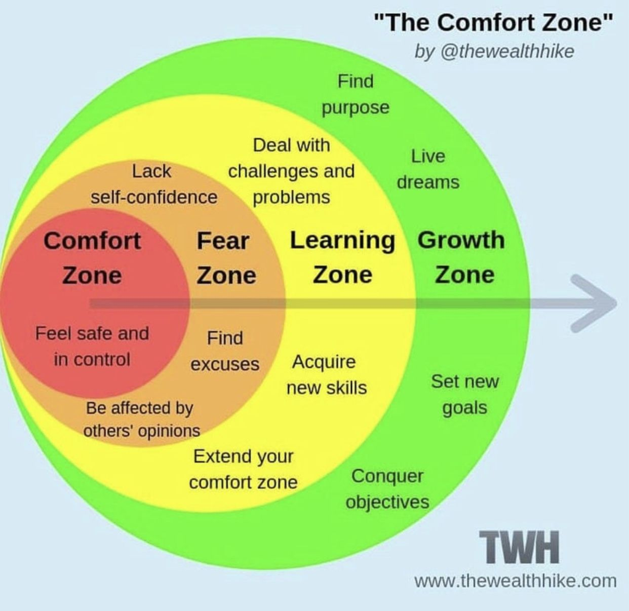 comfort zone fear zone learning zone growth zone [ 1242 x 1206 Pixel ]