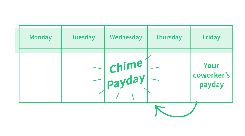 Meet Your New Bank Account Chime Banking. in 2020