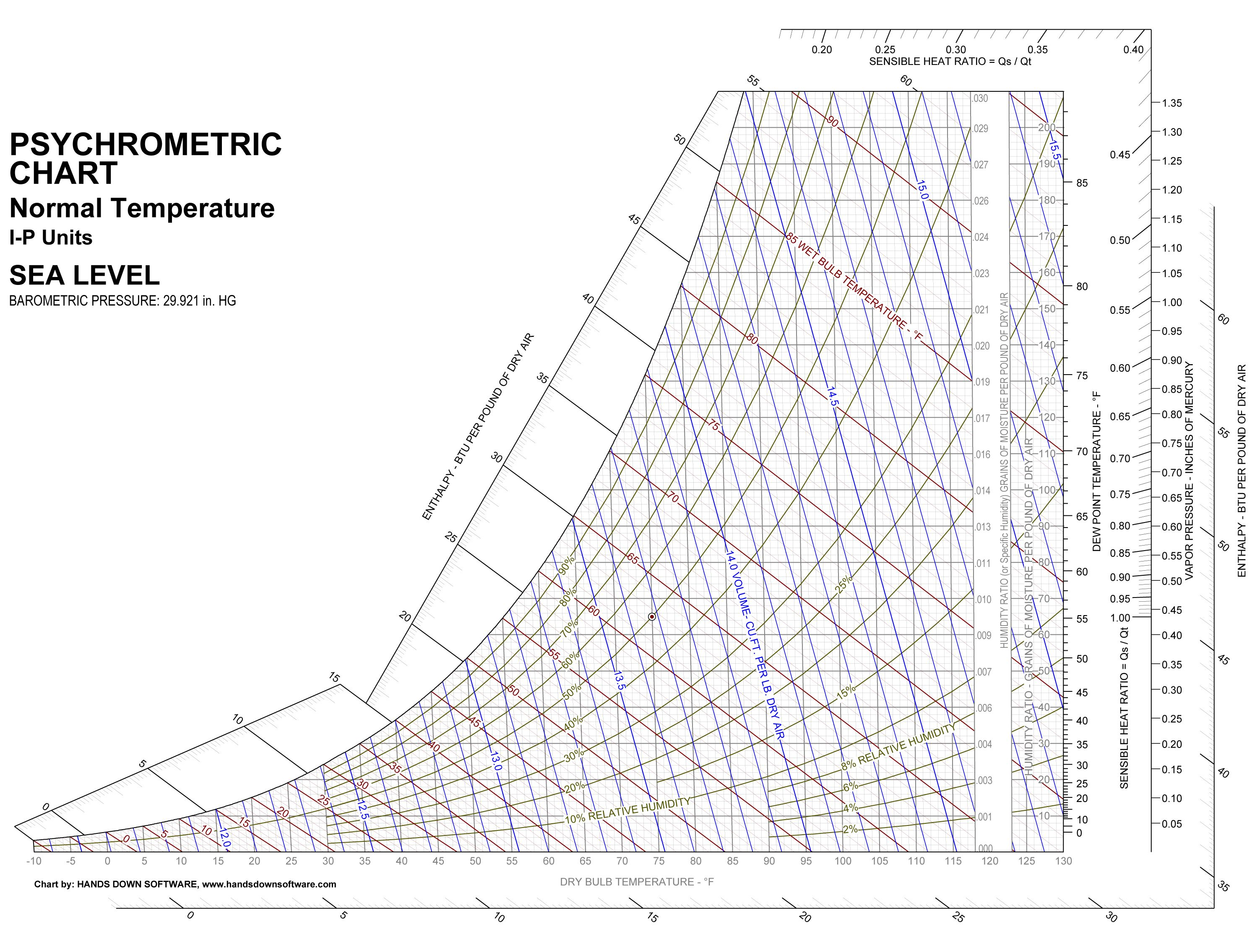 Printable Psychrometric Chart
