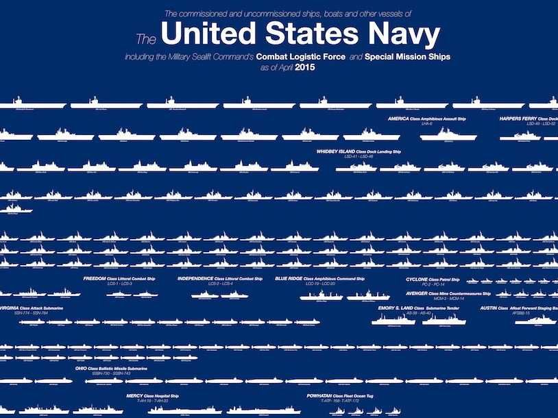 This chart shows just how massive the US Navy is | Us navy ...