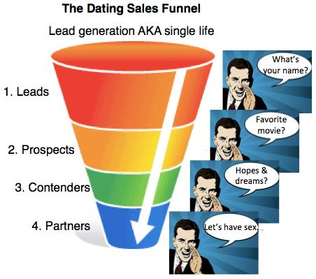 Funnel dating - Gold n Cart