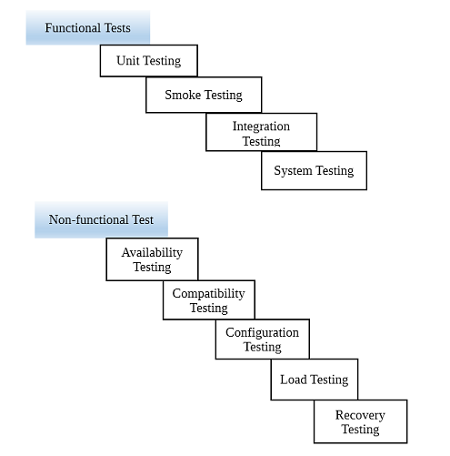 Functional And Non Functional Testing Functional Testing Integration Testing Software Testing
