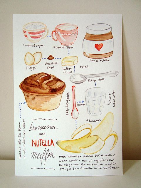 Banana and nutella muffin art journaling journaling and journal travel journal pages and scrapbook inspiration ideas for travel journaling art journaling and forumfinder Gallery