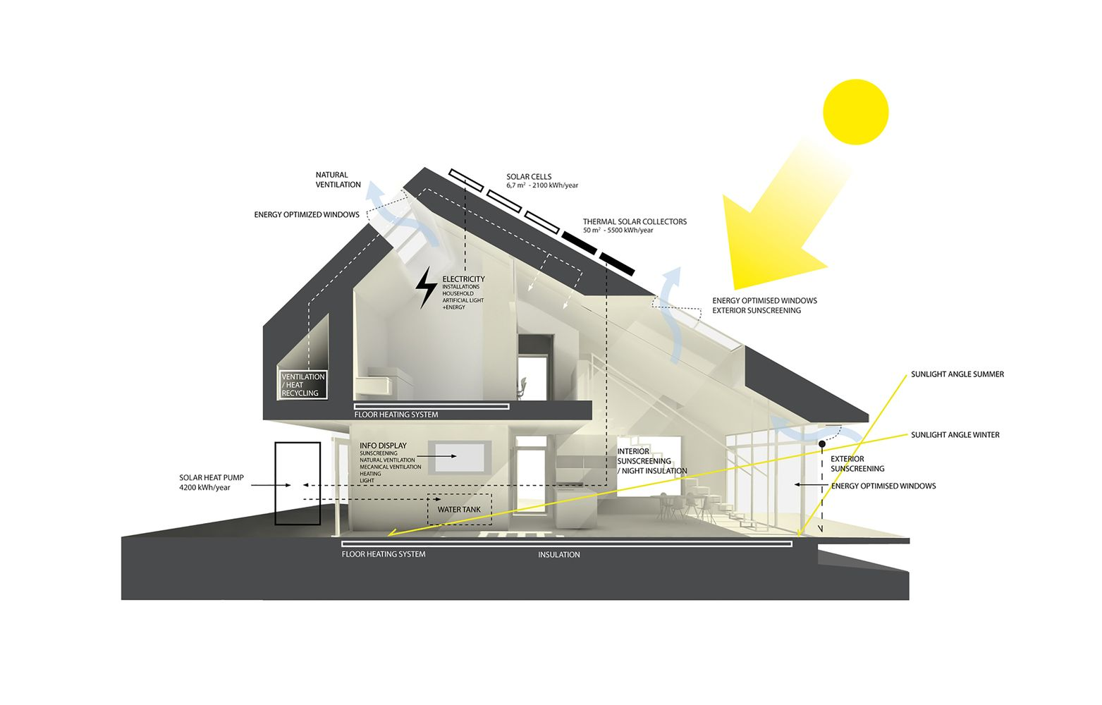 Gallery Of Home For Life Aart Architects 1 In 2020 Zero Energy House Sustainable Home Passive House