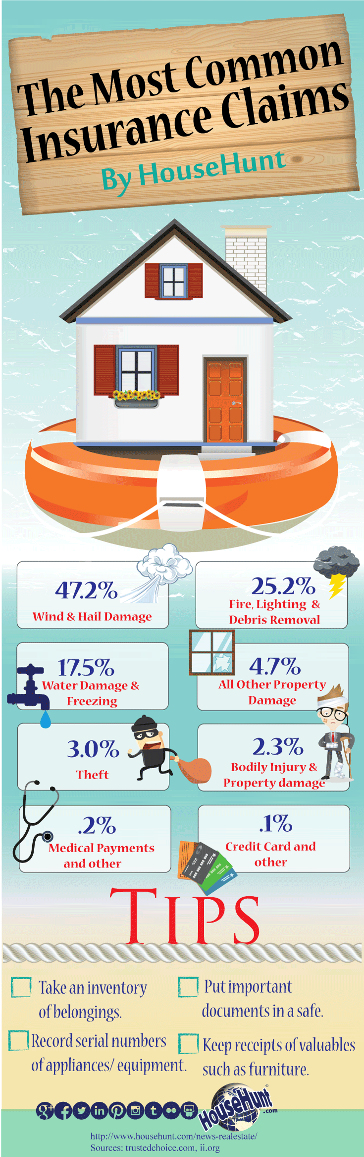 The Most Common Home Insurance Claims Home Insurance Buy Health