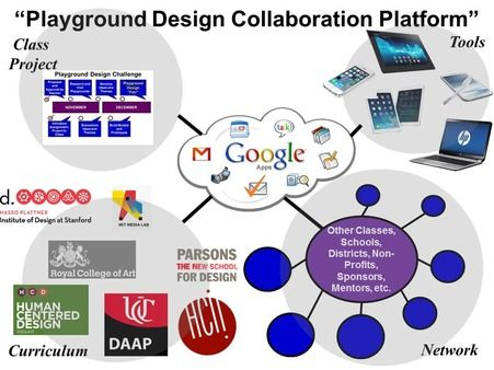 Playground Design Challenge For Your K 12 Students Possible Playground Design Collaboration Platform Str Playground Design Design Church Design Architecture