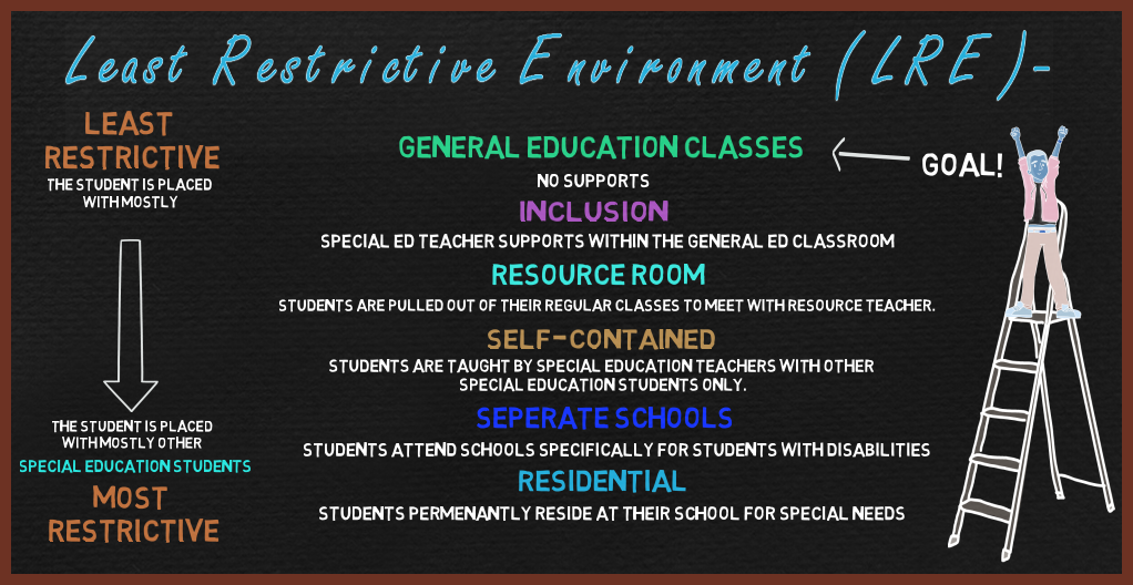 research papers on least restrictive environment Therefore, this paper examines a number of court cases that have challenged  school districts to provide the lre for students with disabilities.
