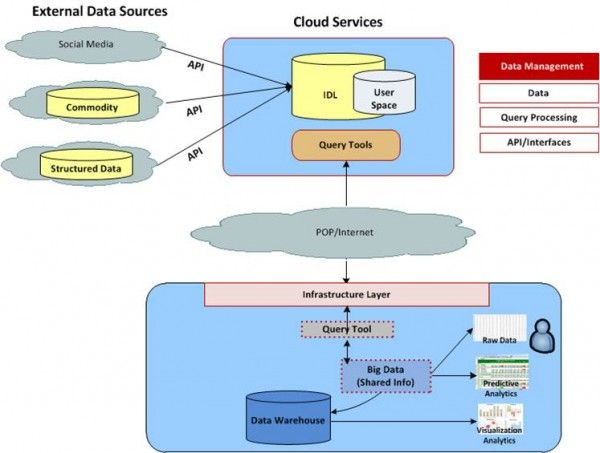 Below Is A Diagram Of Cloud Based Big Data Architecture Analytics