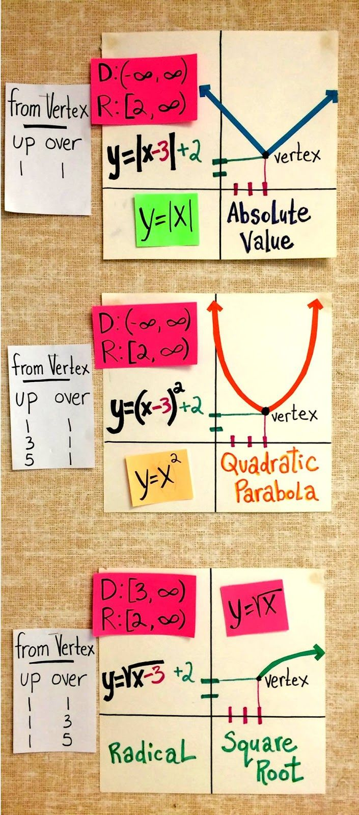 High School Math Word Wall Ideas | Math words, Wall ideas and Math