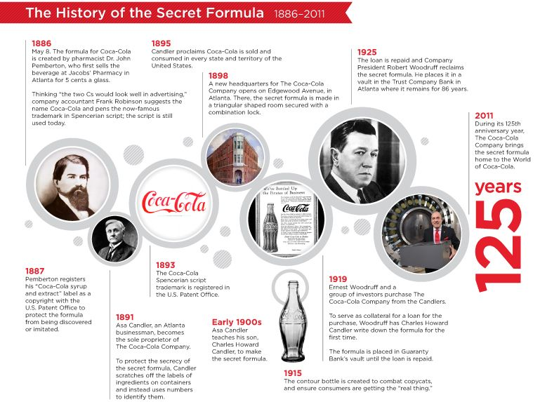 Implementation Defeating The Odds u2013 Coca Cola \ Their Quest For - sample advertising timeline